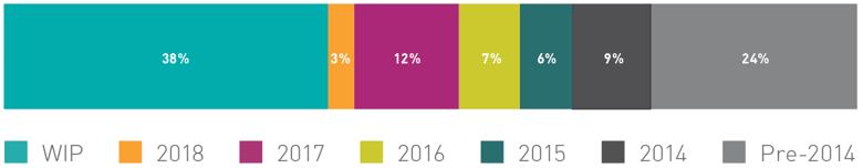 segment-net-revenues