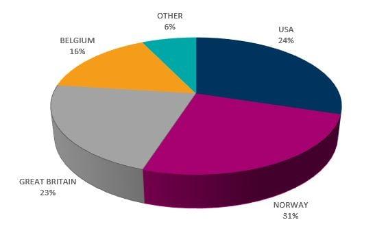 Jan 2019 shareholder graph