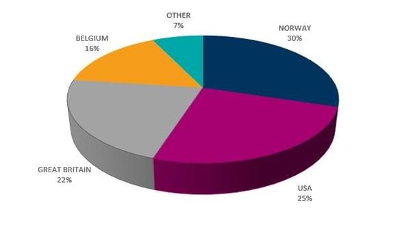 Shareholder graph 1218-1