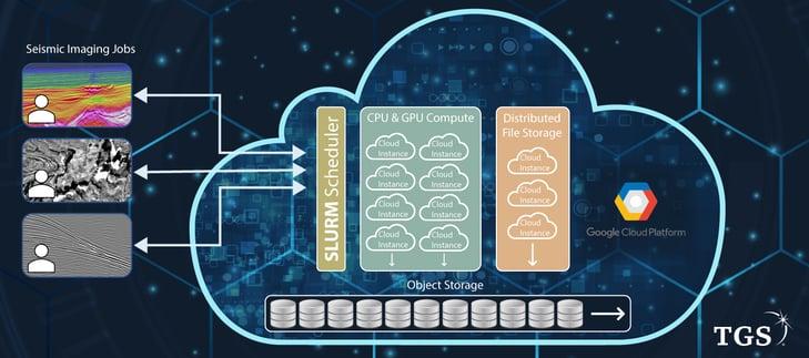 TL15---Cloud-Schematic_v2