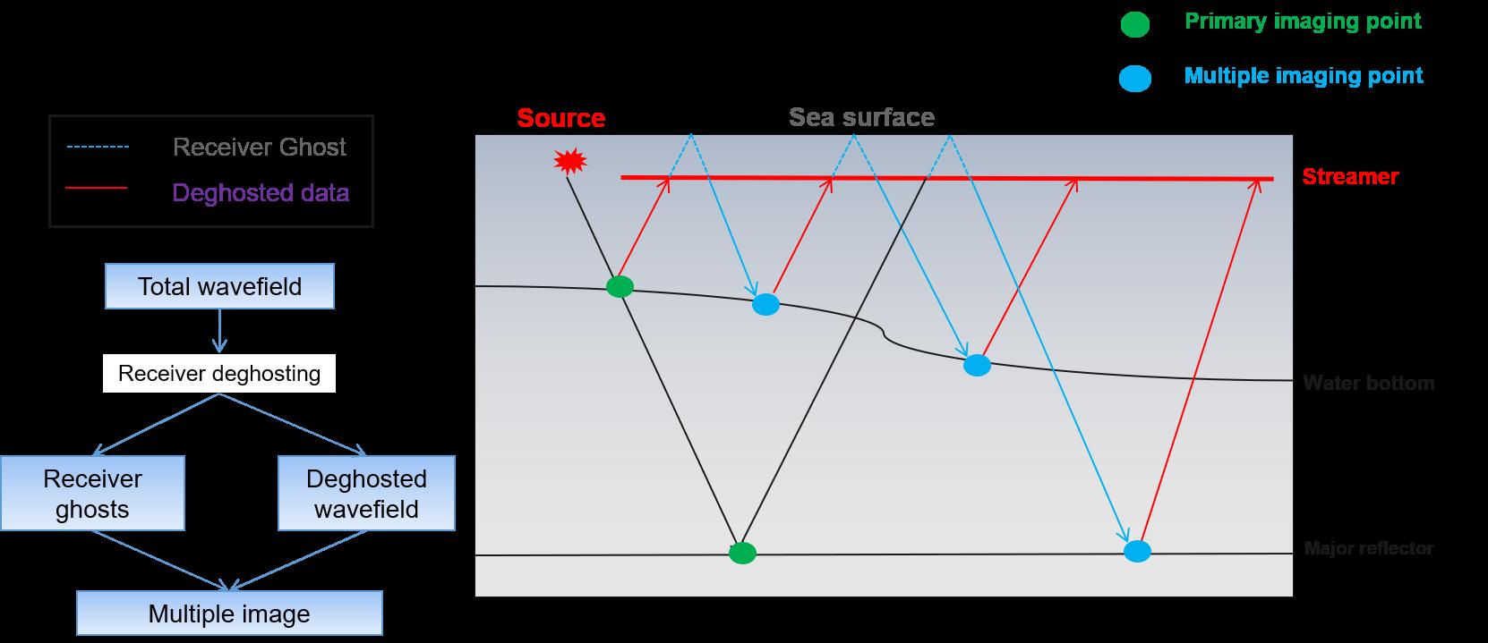 diagram imaging with mult