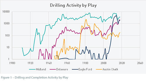 Figure 1 - Drilling and Completion Activity by Play