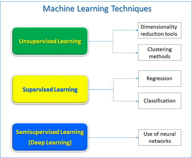 Machine Learning Techniques | TGS
